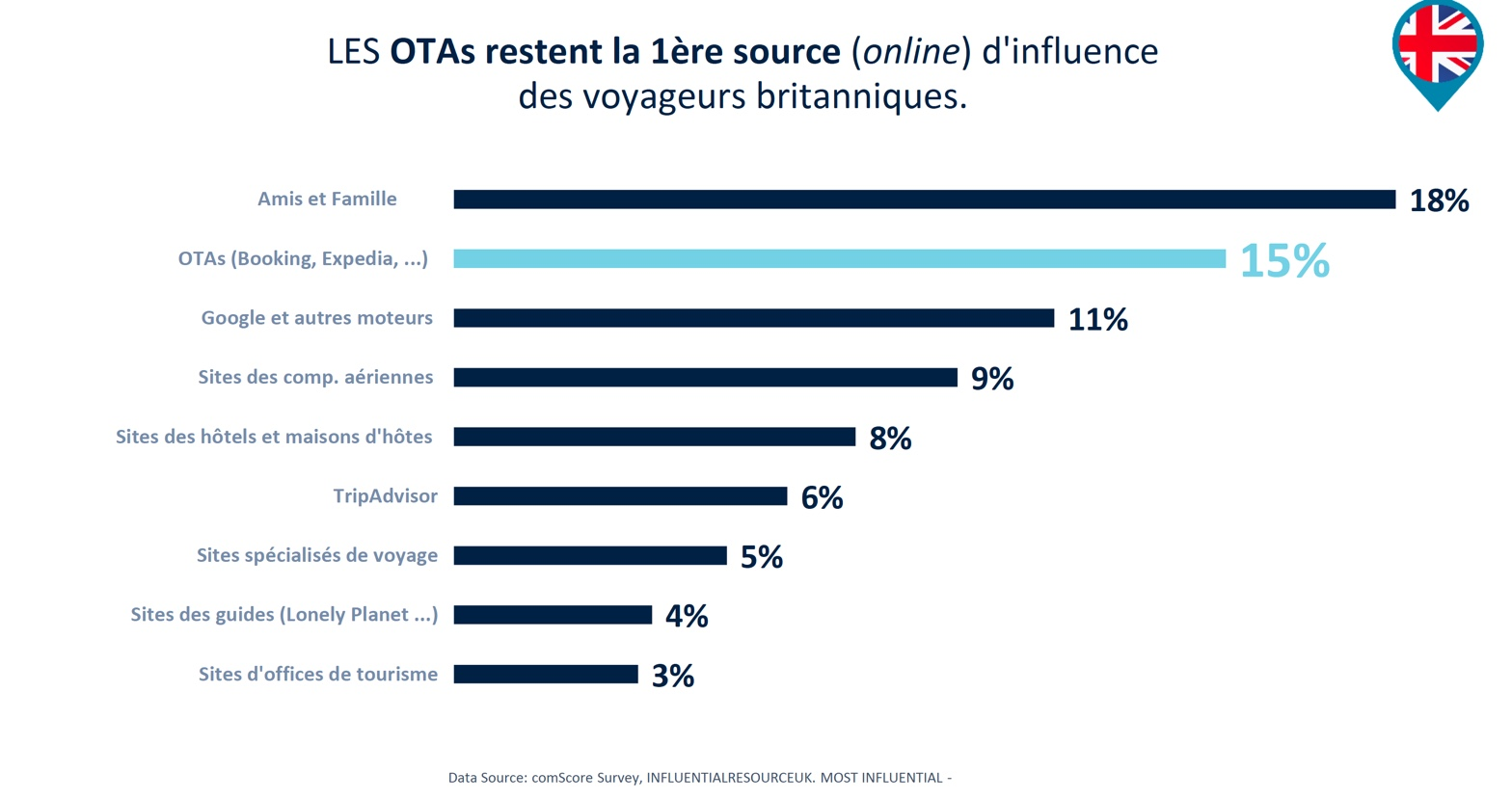influence-OTAs-blog-elloha