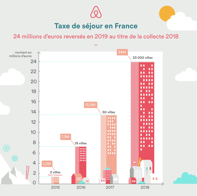 blog-elloha-airbnb-taxes