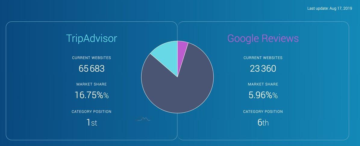 blog-elloha-datanyse-compare-google-et-tripadvisor